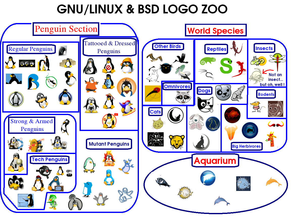 Remember My zoo only includes the distros whose logo is an animal. Sorry if I skipped your distro!