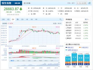 中国株コバンザメ投資 香港ハンセン指数20150626
