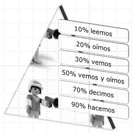 Piramide_aprendizaje