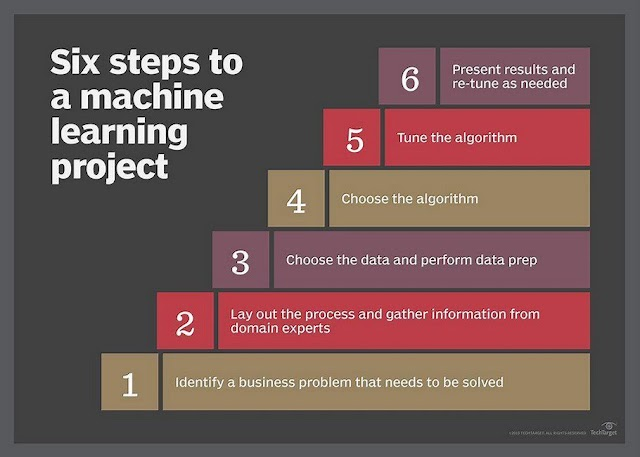 6 steps to a machine learning projects