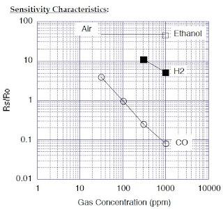 Karakteristik TGS 2442
