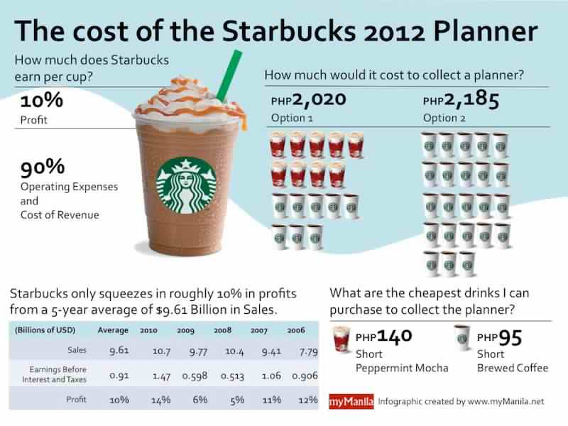 starbucks capacity planning Once a coffee shop, then a pizzeria, and now, a state-of-the-art starbucks venture planning & design, and estimating : richard gomez phyllis rosenfield.