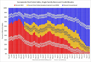 Sacramento Housing: Total Sales down 29% Year-over-year in November, Conventional Sales up 14%, Active Inventory increases 57%