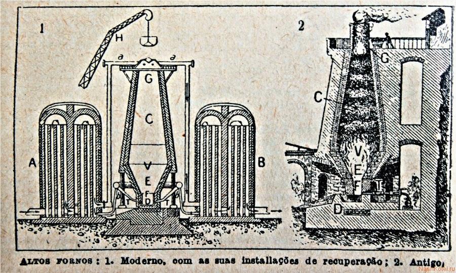 Конструкция и материал фурм