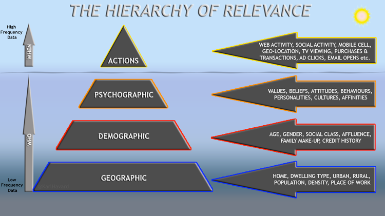 The Hierarchy of Relevance