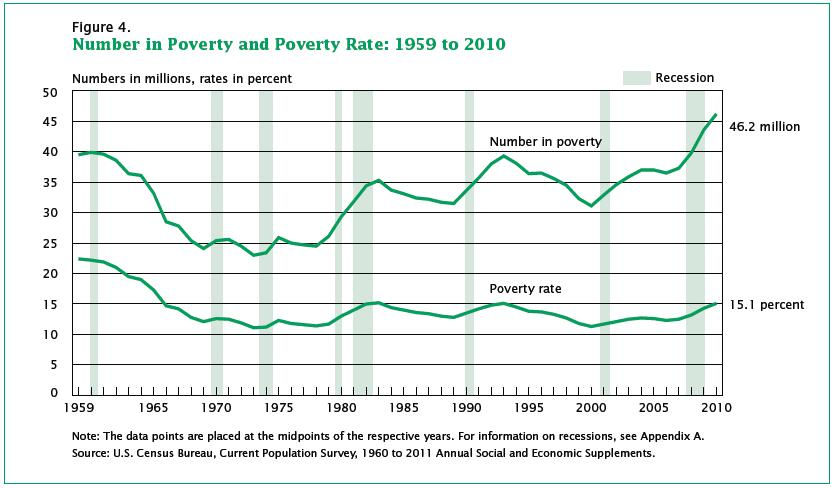 How poverty has come to affects the young more than other age
