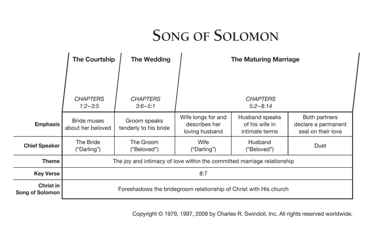 song of solomon outline