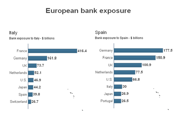 bank+exposre+Italy+Spain.png