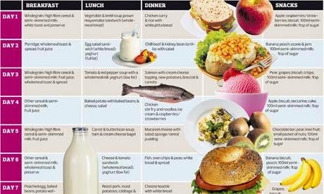 Cara Menurunkan Berat Badan Secara Alami, cara diet alami, menu diet sehat