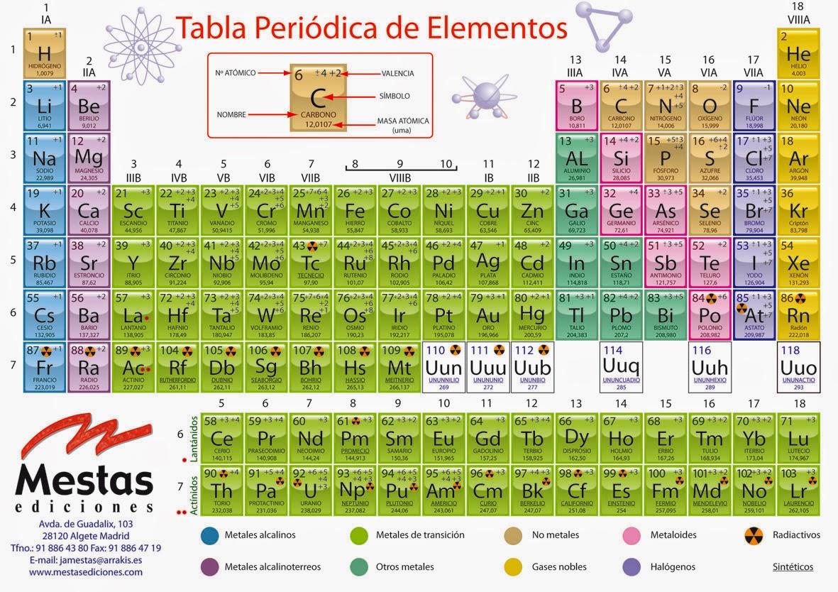 Fsico qumica tema 2 elementos qumicos y la tabla peridica tengan en cuenta que para la resolucin de las actividades necesitaran una tabla peridica como la que se muestra a continuacin o utilizar la tabla urtaz Gallery