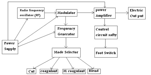 block diagram of ecg machine  juanribon, block diagram