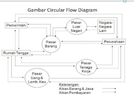 Sektor international dalam diagram circular flow terdapat pasar pasar yang mempengaruhi kegiatan ekonomi pasar pasar tersebut meliputi pasar barang pasar tenaga kerja ccuart Images