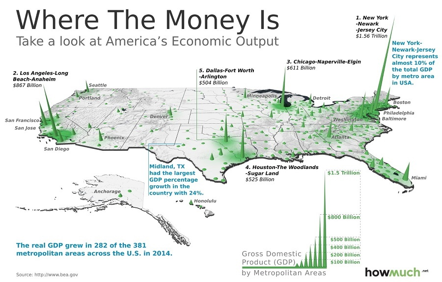 How much the biggest cities contribute to America's GDP.