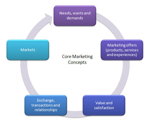 five core concepts of marketing Start studying chapter 1 - marketing concept learn vocabulary, terms, and more with flashcards, games five core customer and marketplace concepts 1.