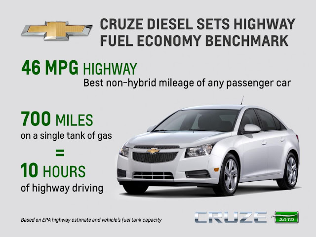 2014 Chevy Cruze Clean Turbo Diesel Fuel Economy