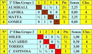 Cuadros clasificatorios de los grupos 1 y 2 de la segunda eliminatoria del Torneo Internacional de Ajedrez Barcelona 1929