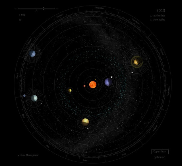 nevertheless: Amazing continuous motion map of our Solar system