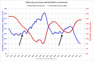Office Investment and Vacancy Rate