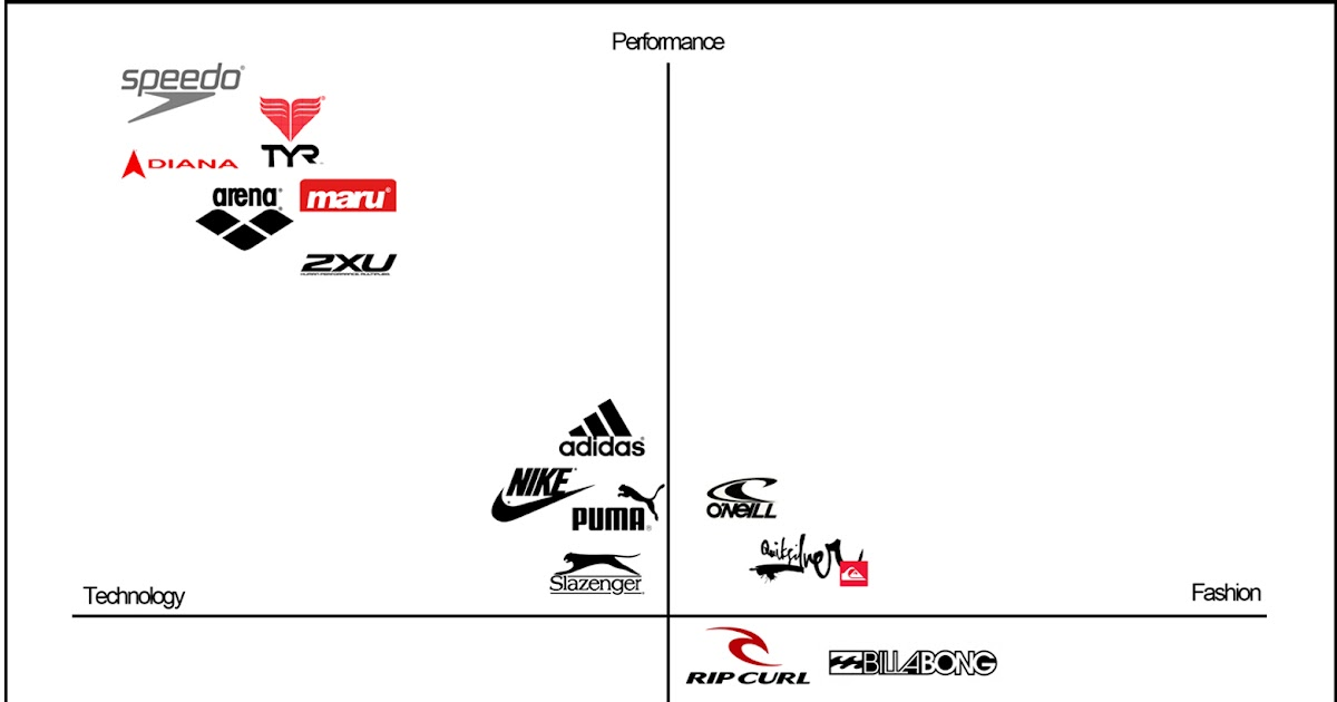 nike perceptual map Brands and branding samsung in india: brand building through customer service this case, set in 2008 on the global personal computer map, acer emerged from obscurity to become the third largest pc company only behind dell and hp but the company wasn't a smash.