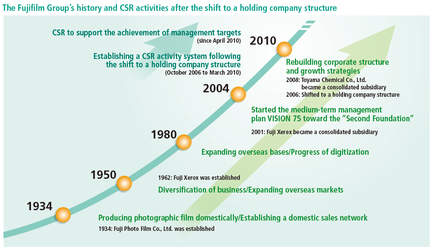 visible business  the fujifilm group u0026 39 s history and csr