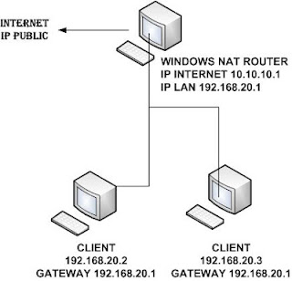 windows nat router