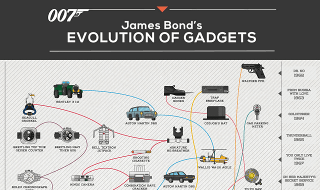 Liste des gadgets de James Bond