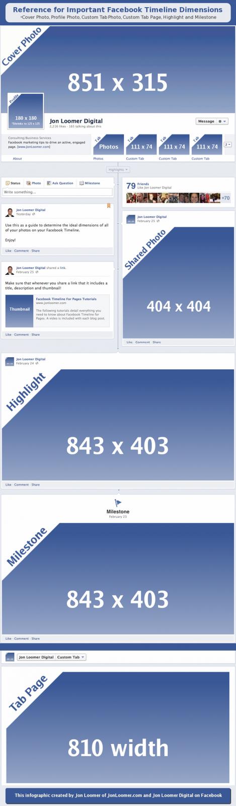 الأبعاد المهمة لعناصر التصميم الجديد Timeline لصفحات فيسبوك [انفوجرافيك]