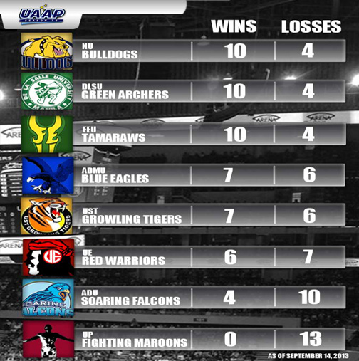 UAAP 76 SCHOOL STANDINGS as of September 14, 2013: