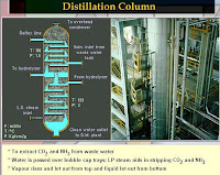 distillation column diagram and image which is used for separation of ammonia and carbon dioxide from waste water using low pressure steam in ammonia production