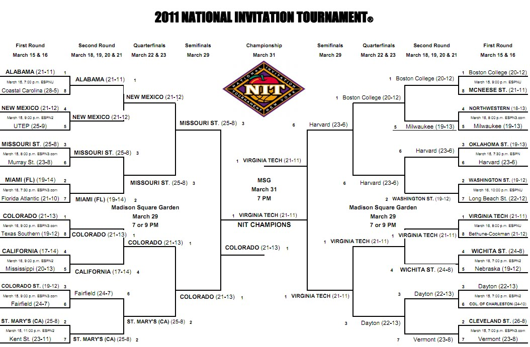 SimonOnSports: 2011 NIT Bracket Predictions