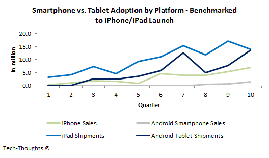 Smartphone vs. Tablet Adoption by Platform