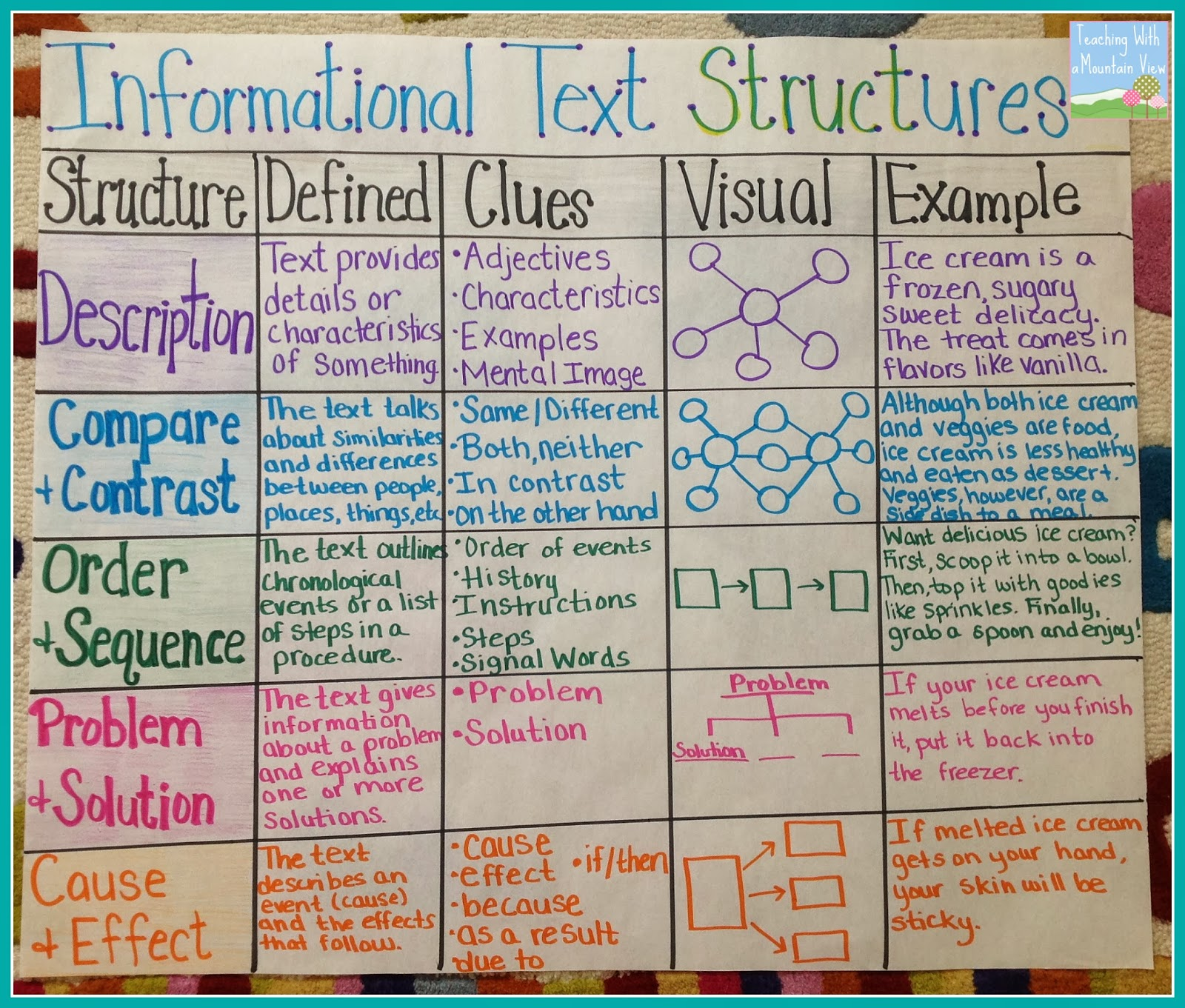 teaching a mountain view informational text structures informational text structures anchor chart