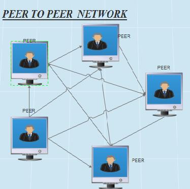 A peer to peer network example