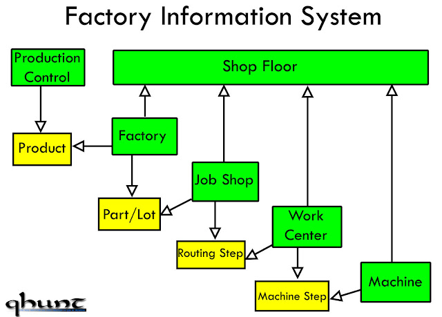 Factory Information System