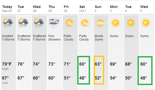 Nice 10 Day New York City Weather Forecast. Of Course, I Could Be Wrong,