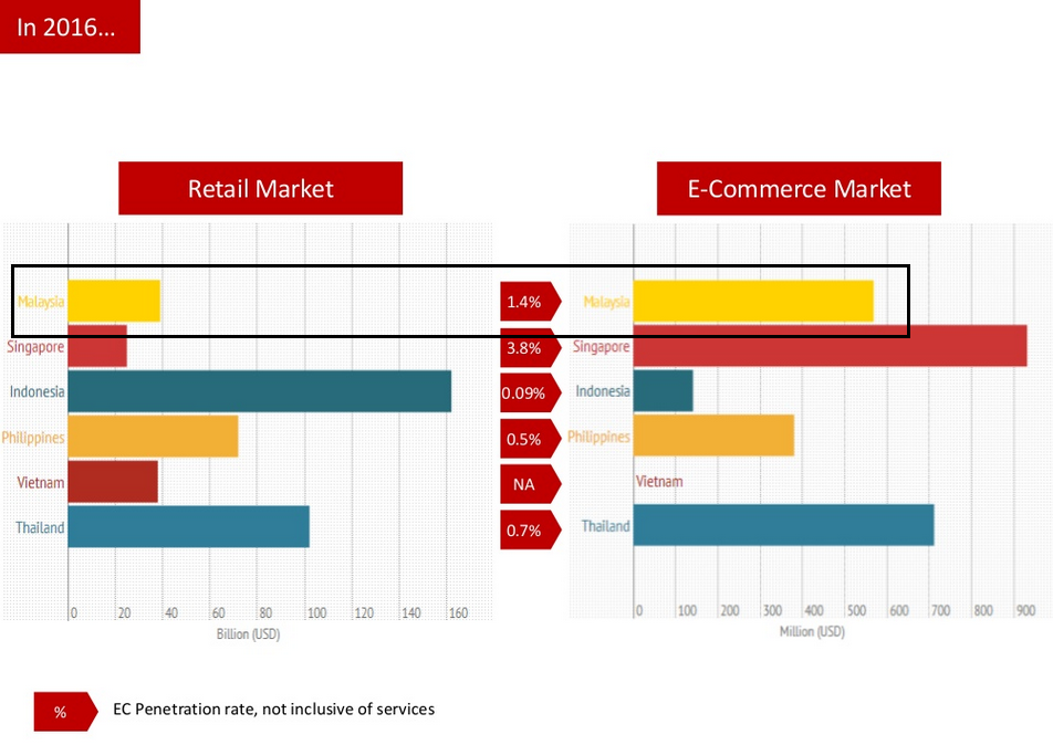 E-commerce penetration in Southeast Asia countries
