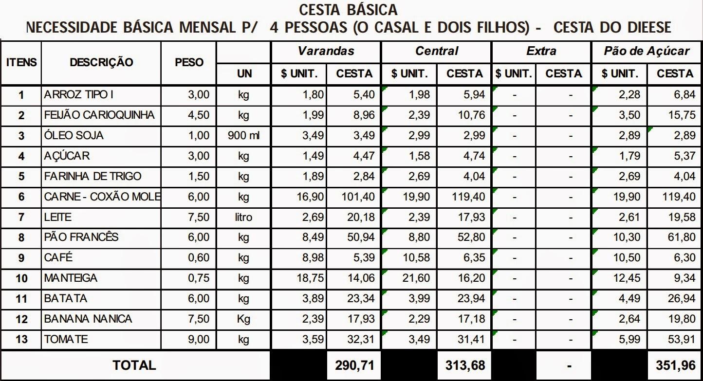 Preço da Cesta Básica em Santos 17 a 19 de junho de 2014 #266E24 1444x783