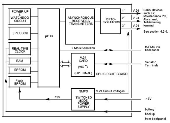 Prinsip dasar pabx sopho is 3010is 3030 my sweet home gambar 43 blok diagram cpu dan antar muka terminal v24 ccuart Images