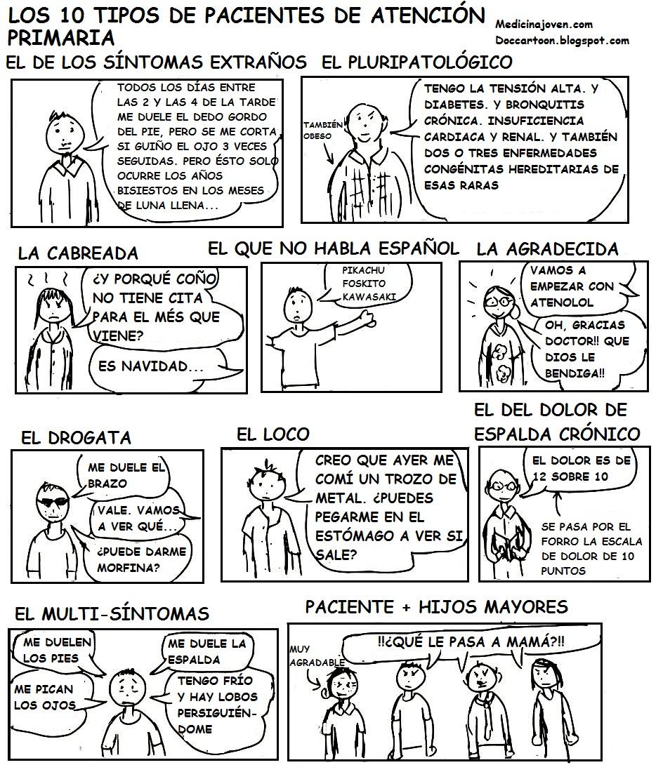 Los 10 tipos de pacientes de atención primaria