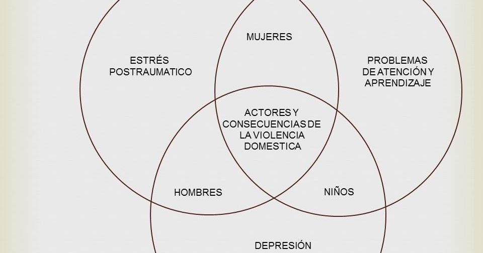 VIOLENCIA DOMESTICA: DIAGRAMA DE VENN.VIOLENCIA DOMESTICA
