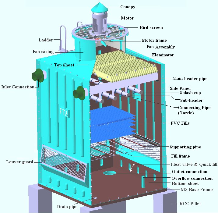 types of cooling tower pdf
