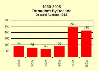 Tornadoes By Decade