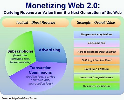 Mobile commerce monetization