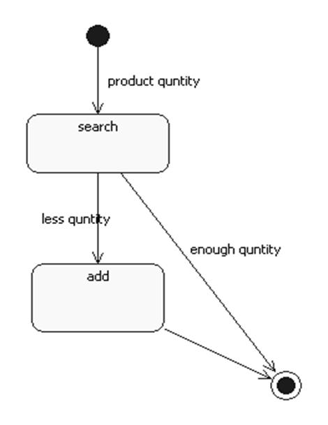 uml diagrams for stock maintenance