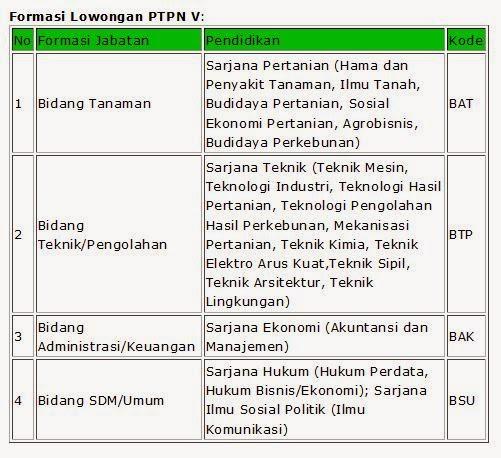 lowongan-kerja-pekanbaru-riau-terbaru-april-2014