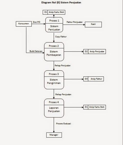 Tugas amik bsi studi kasus analisa berjalan diagram nol 0 sistem penjualan ccuart Images