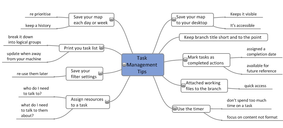 business management and assessment task Business management and change - the nature of management summary : docx (n/a) 2010:  this was an assessment task in the business.