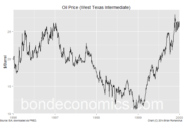 Chart: WTI Oil Price 1996-1999