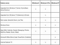 Perbedaaan Windows 8, Windows 8 Pro dan Windows RT