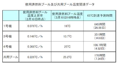 使用済燃料プール及び共用プール温度関連データ-東京電力記者会見資料